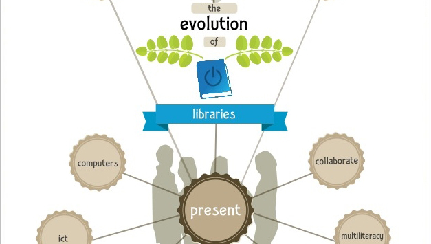 Library Evolution